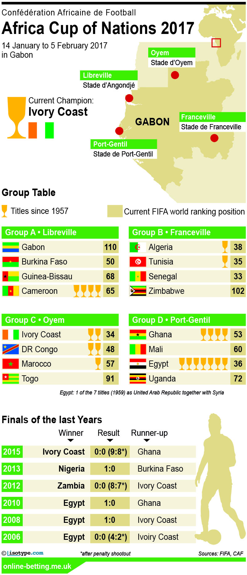 Africa Cup of Nations 2017 Betting Infographic