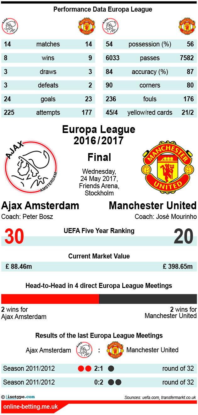 Ajax v Manchester United 2017 Infographic