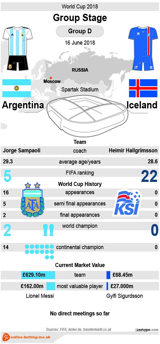 Argentina v Iceland World Cup 2018 Infographic