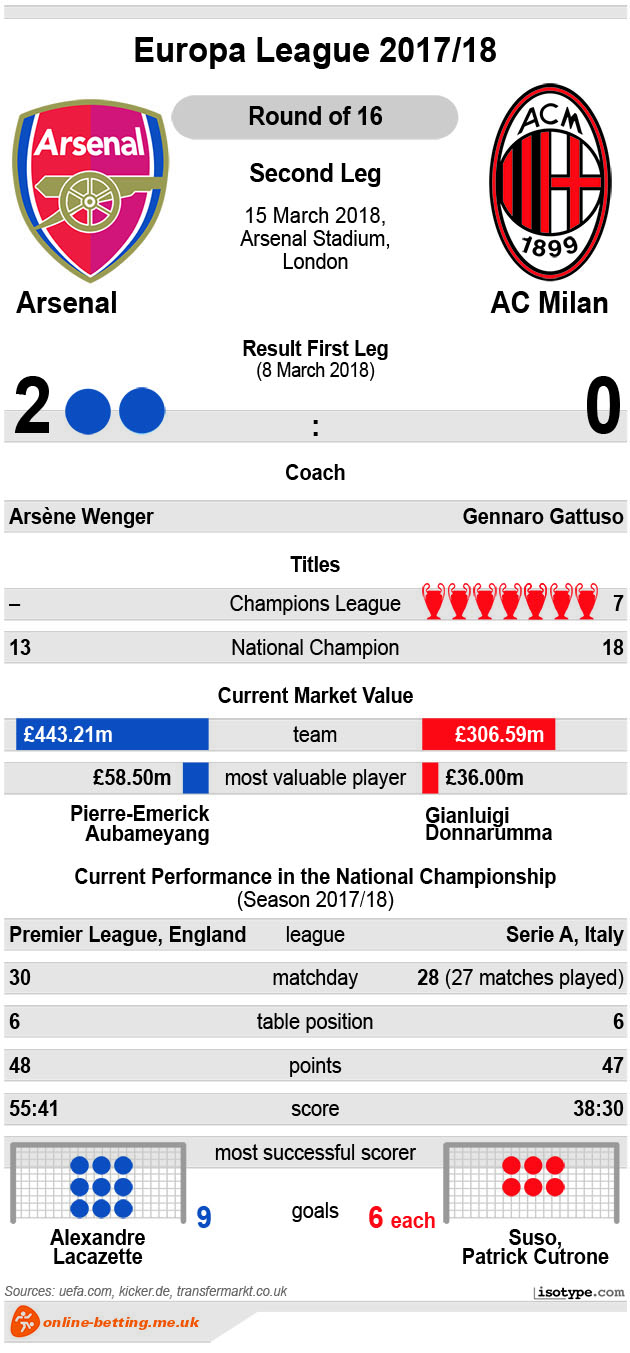 Arsenal v AC Milan 2018 Infographic
