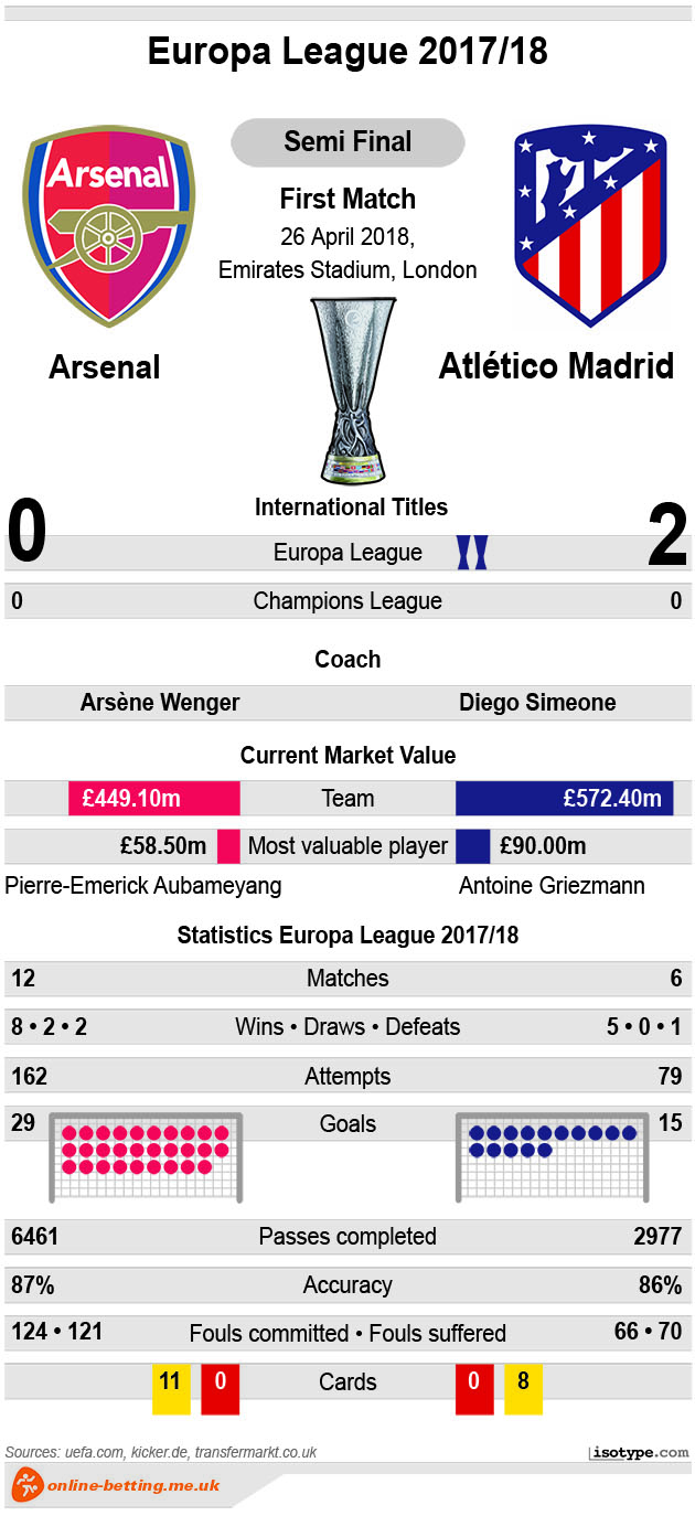Arsenal v Atletico 2018 Infographic