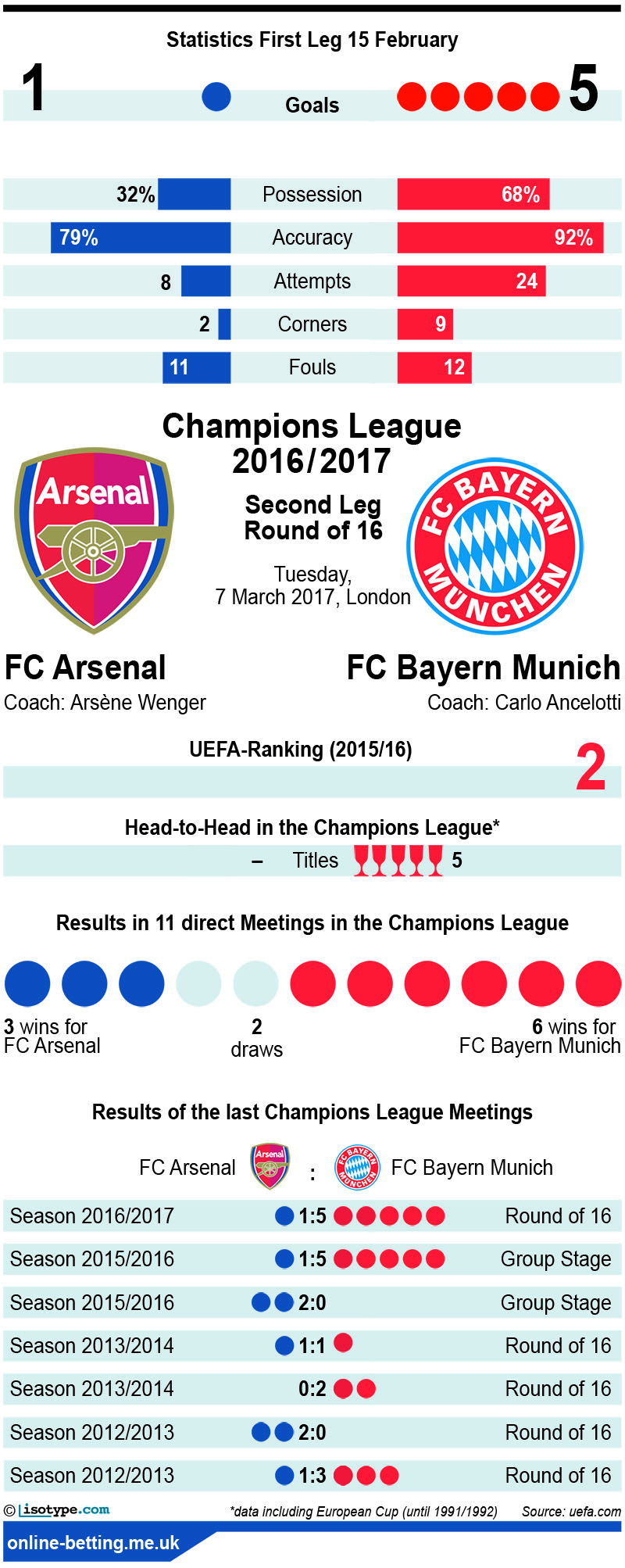 Arsenal v Bayern 2017 Infographic