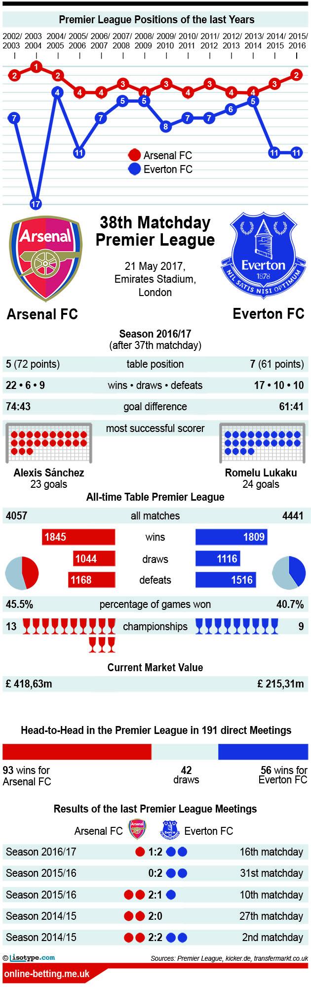 Arsenal v Everton 2017 Infographic