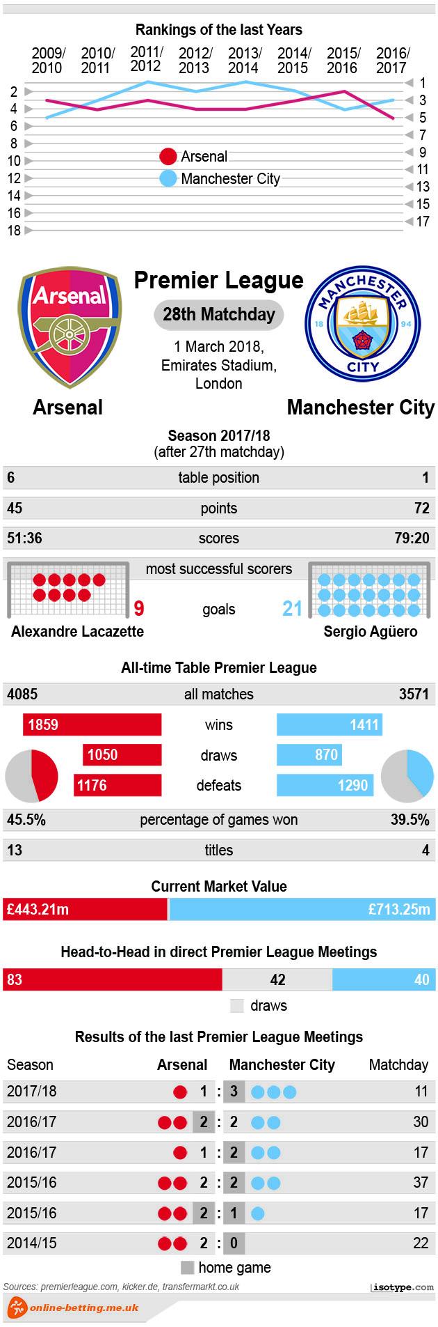 Arsenal v Manchester City 2018 Infographic