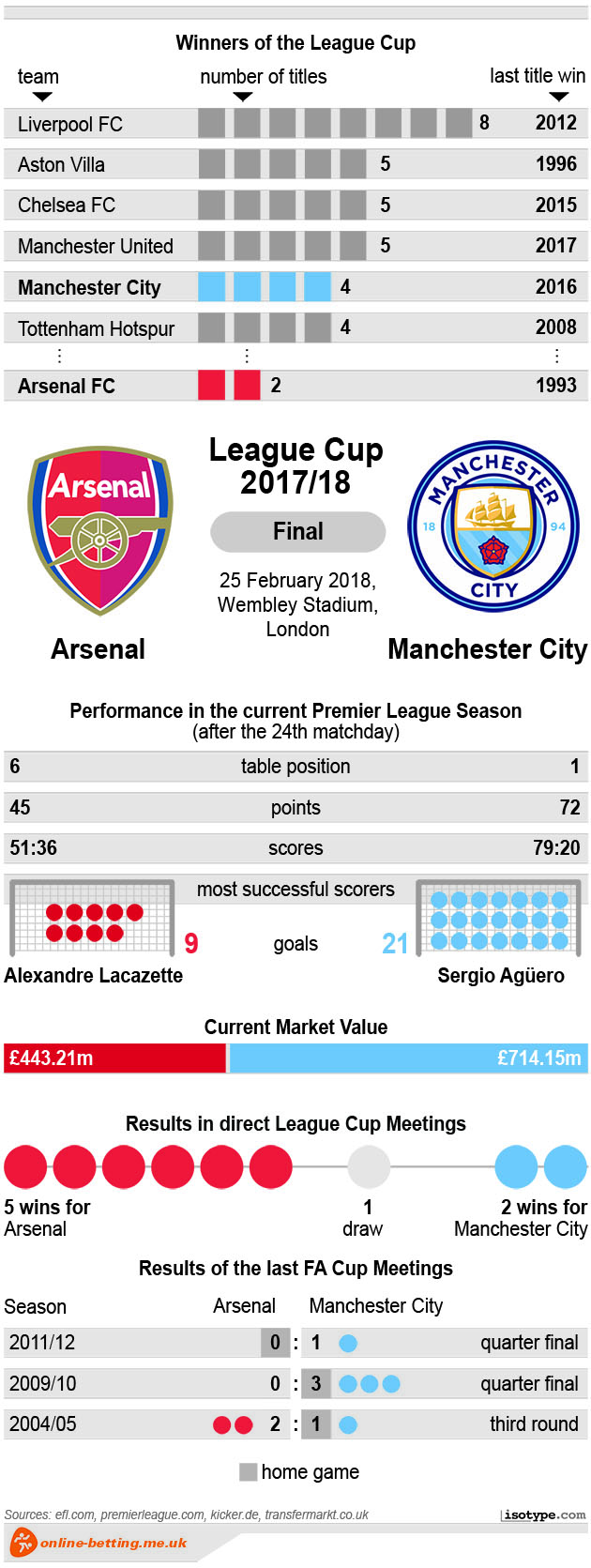 Arsenal v Manchester City - League Cup 2018 Infographic