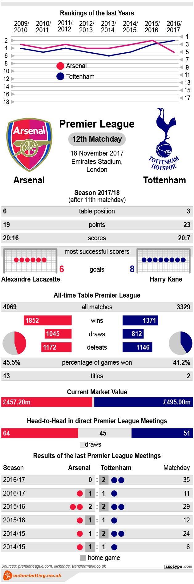 Arsenal vs Tottenham 2017 Infographic
