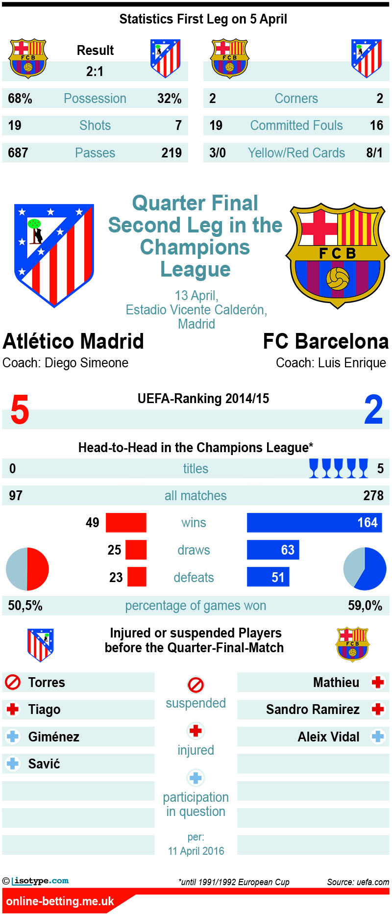 Atletico Madrid v Barcelona 13th April 2016