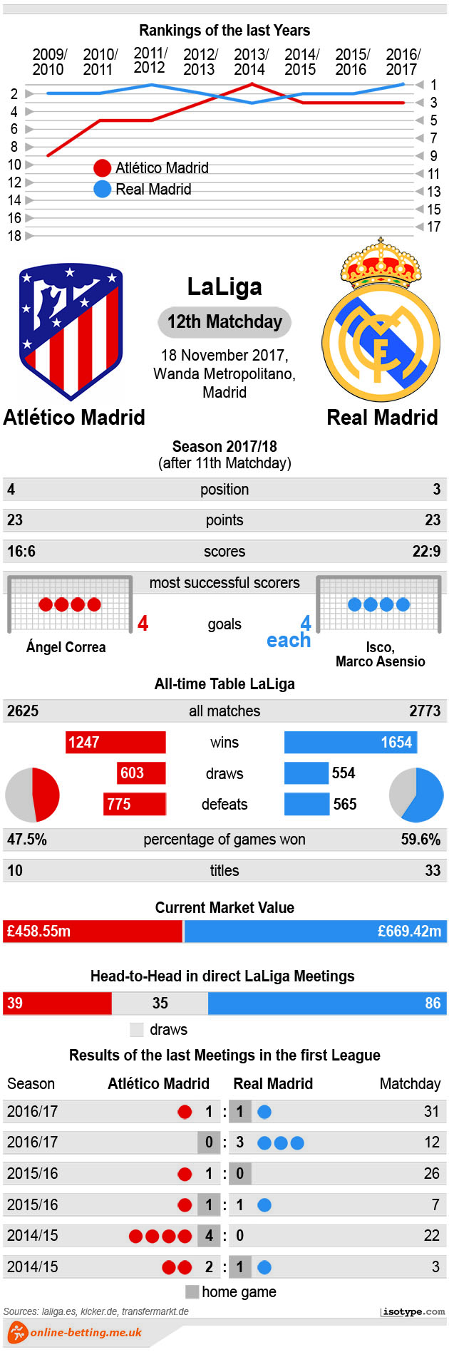 Atletico Madrid vs Real Madrid 2017 Infographic