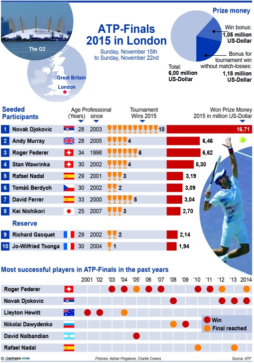 ATP Finals 2015 Infographic