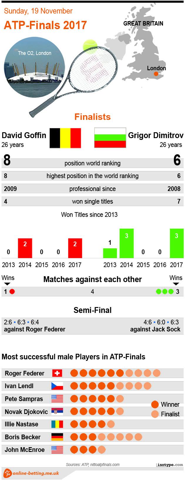 Goffin v Dimitrov - ATP Finals 2017 Infographic