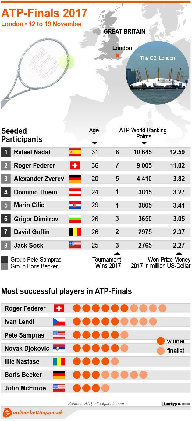 ATP Finals 2017 Infographic