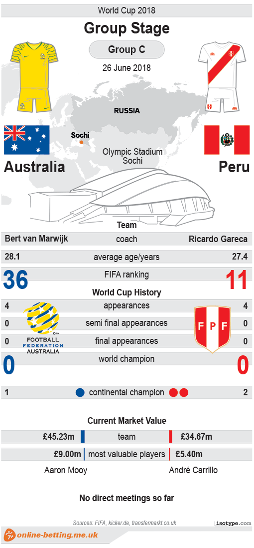 Australia v Peru World Cup 2018 Infographic