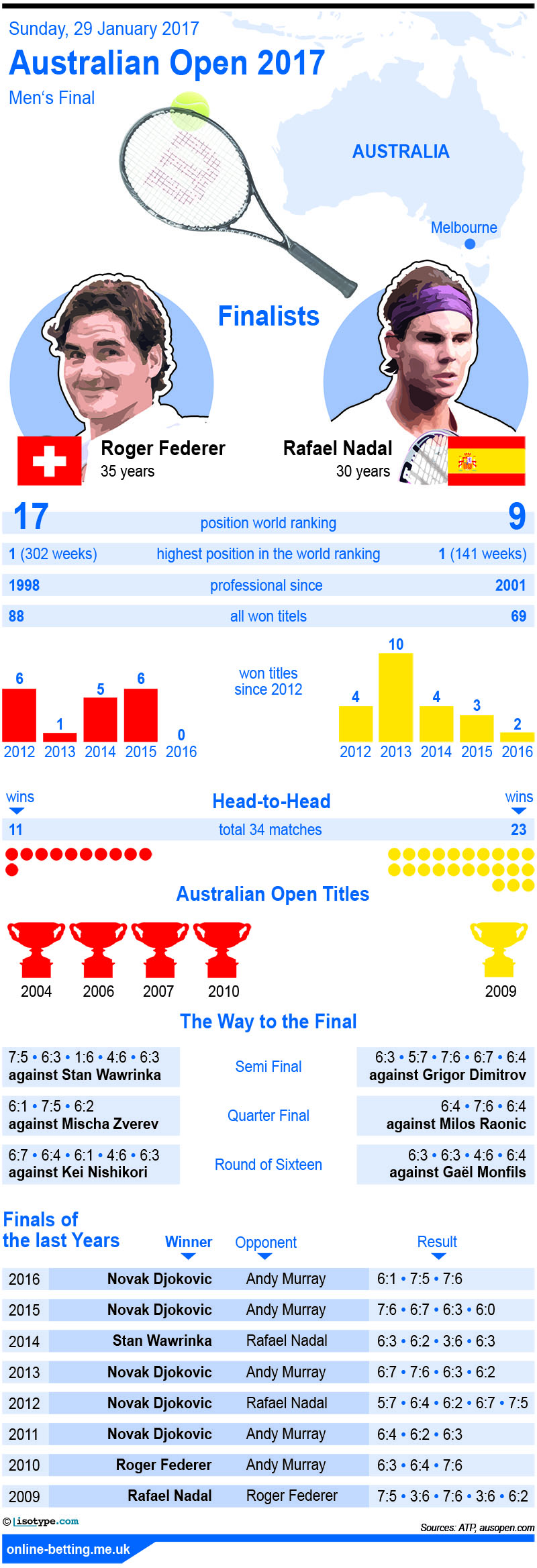 Australian Open 2017 Men's Final Infographic