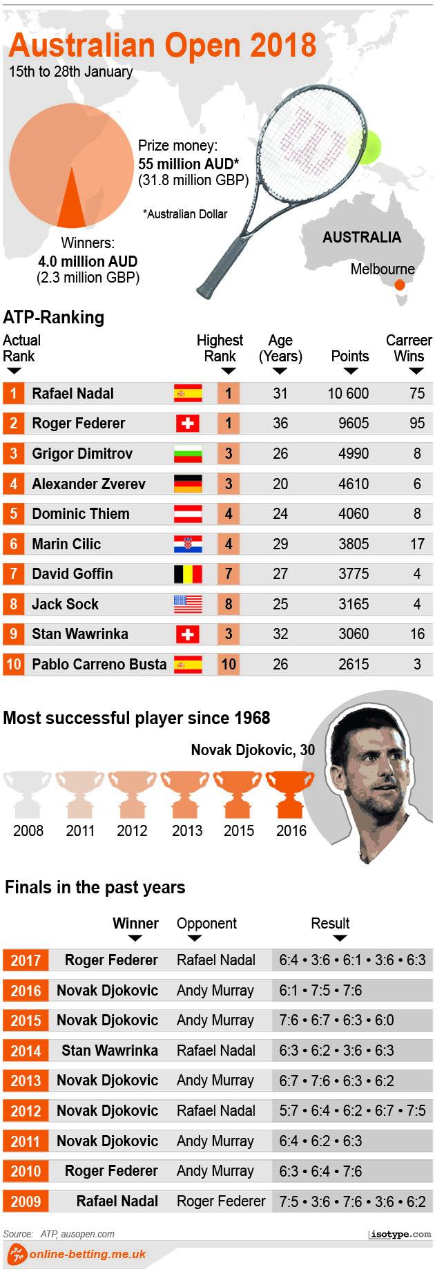 Australian Open 2018 Men Infographic