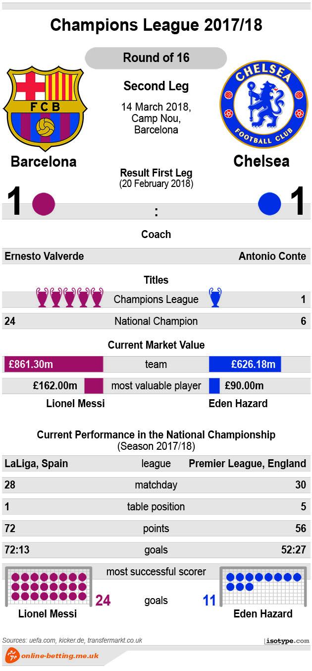 Barcelona v Chelsea 2018 Infographic