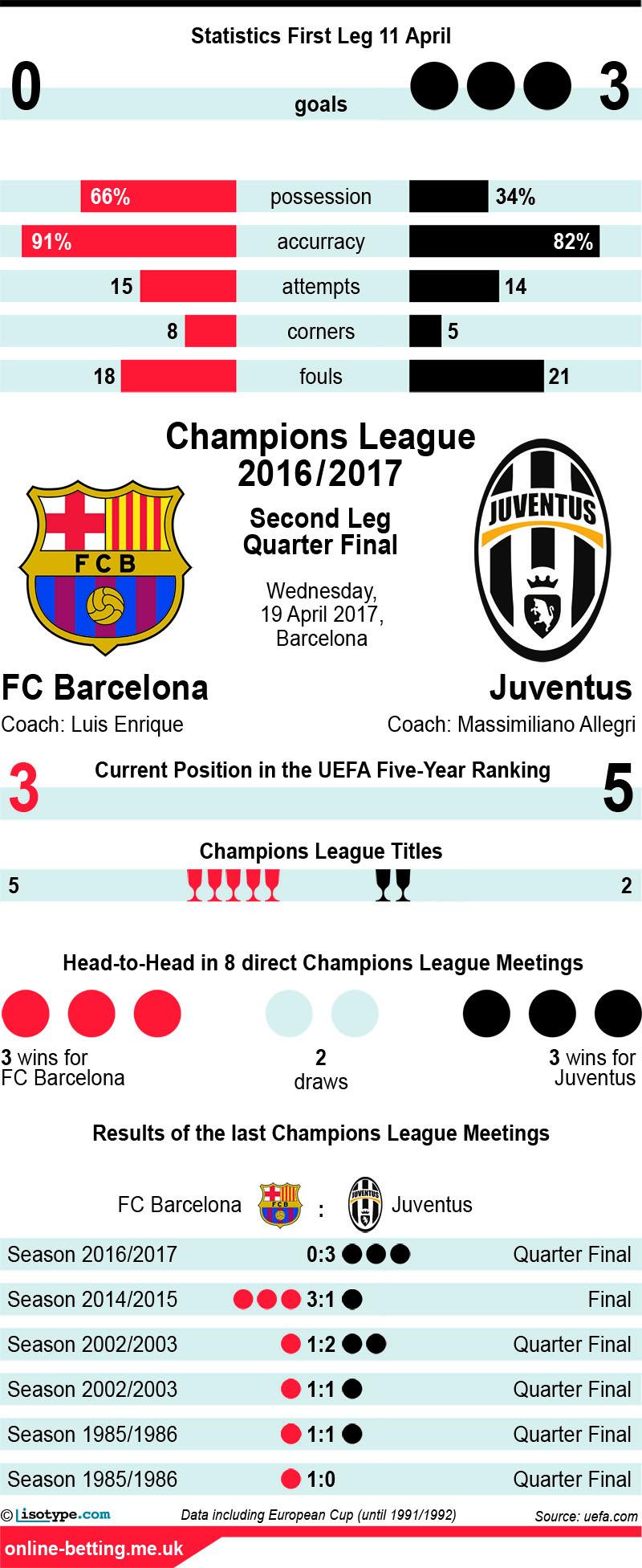 Barcelona v Juventus 2017 Infographic