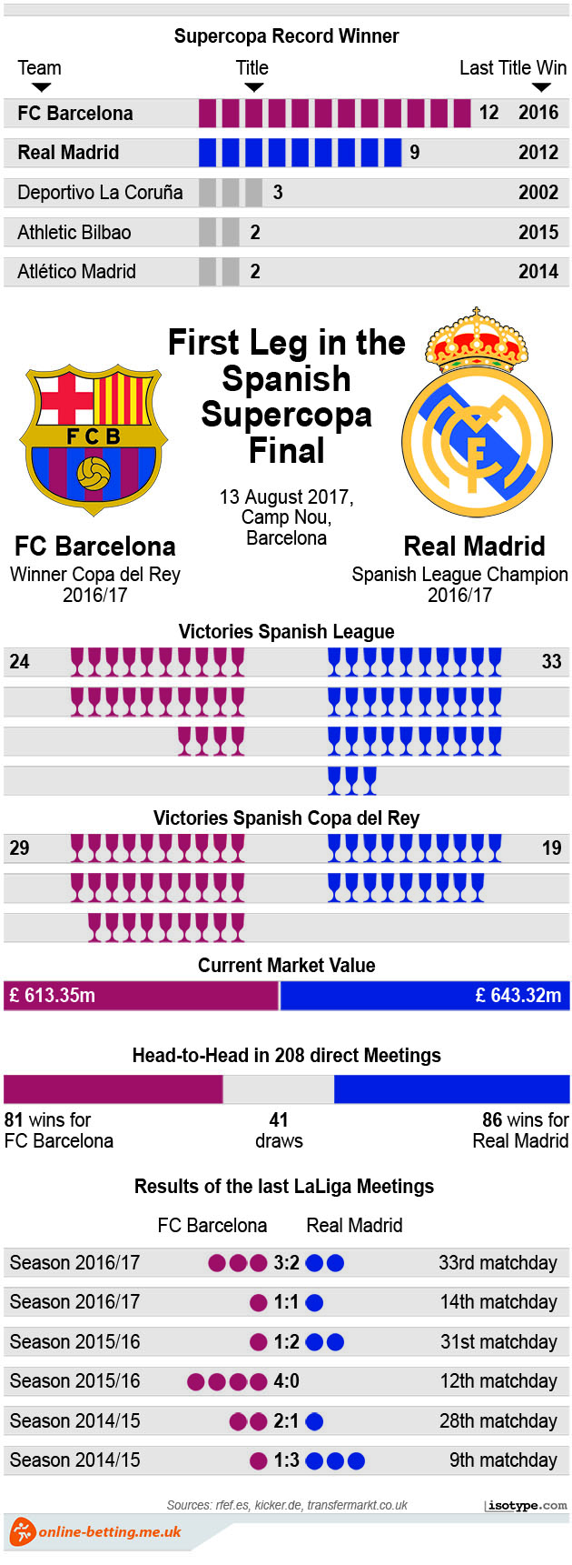 Barcelona v Real Madrid 2017 Spanish Super Cup Infographic