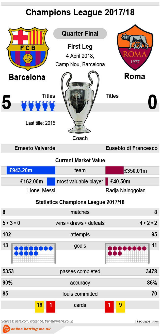 Barcelona v Roma 2018 Infographic