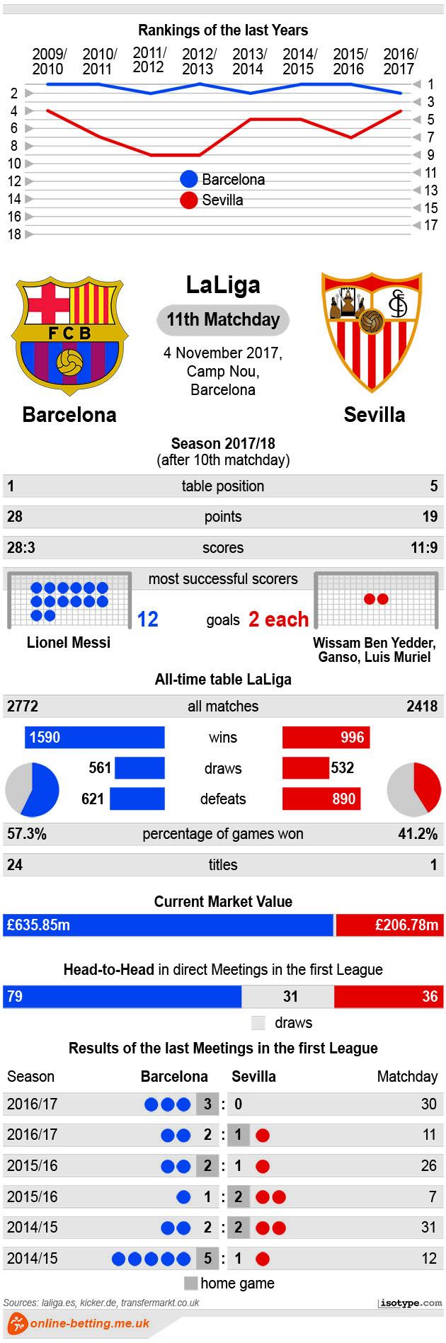 Barcelona v Sevilla 2017 infographics