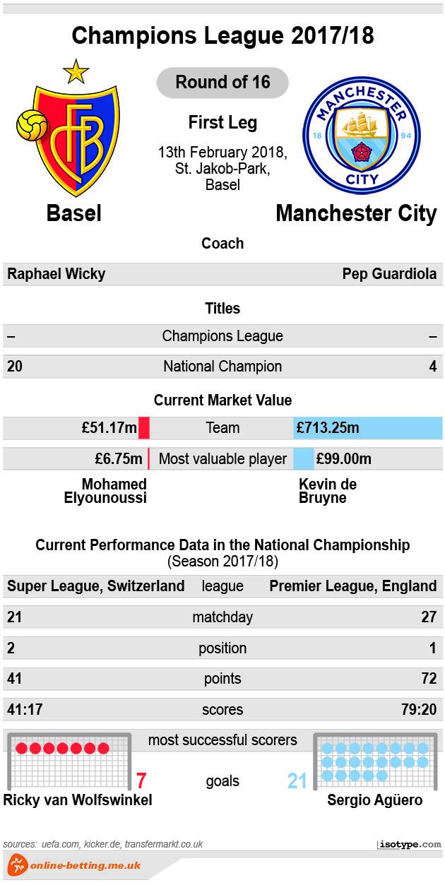 Basel v Manchester City 2018 Infographic