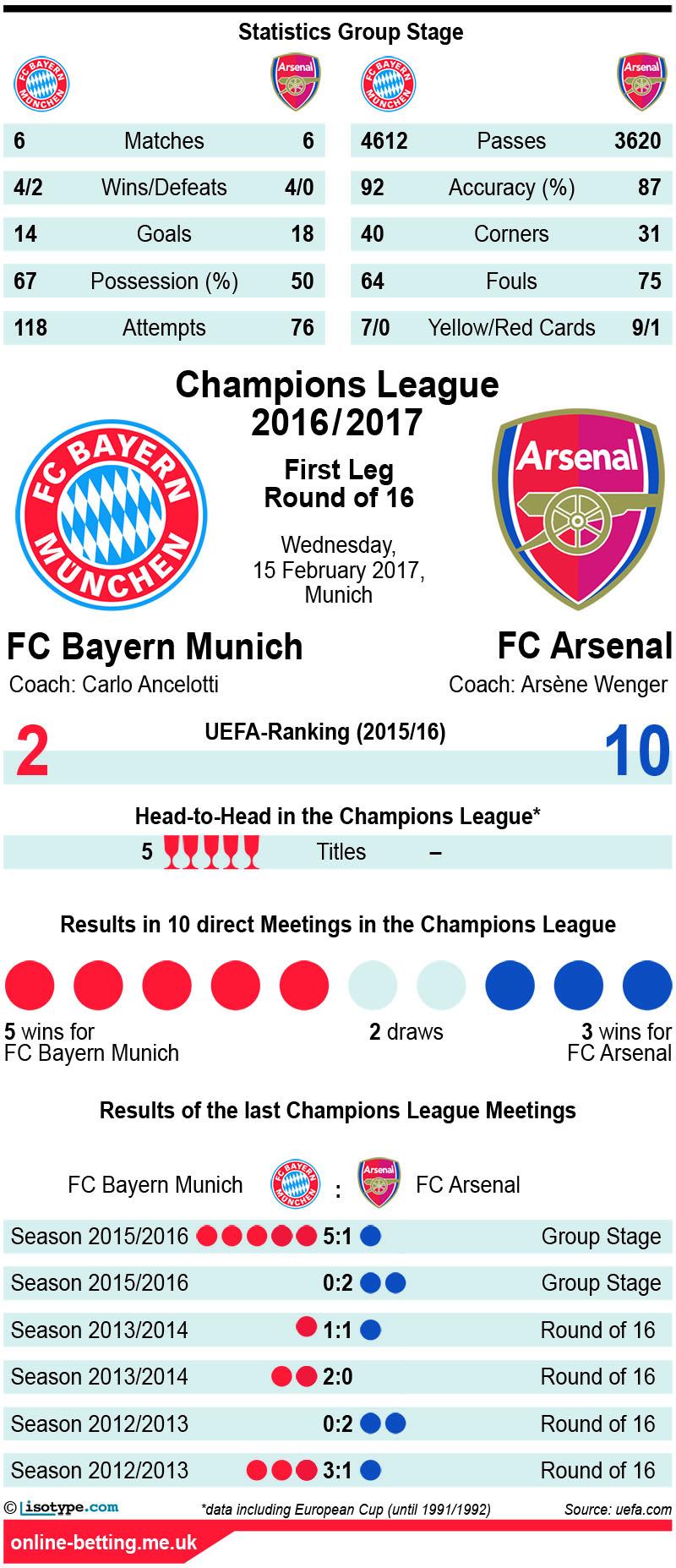 Bayern Munich v Arsenal 2017 Infographic