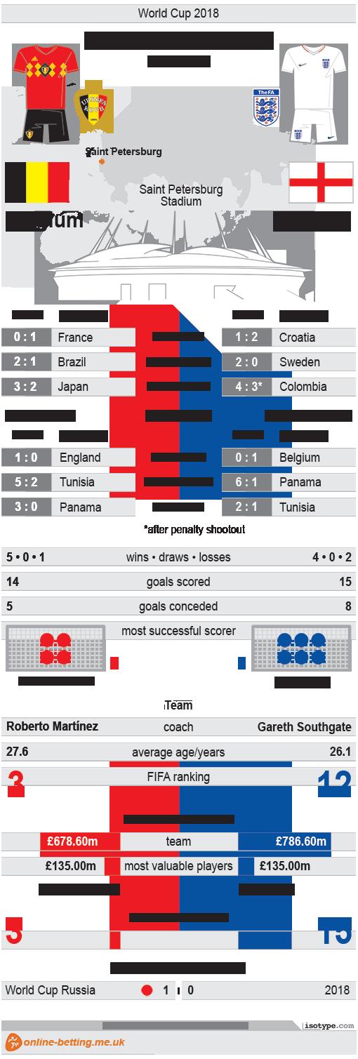 Belgium v England World Cup 2018 Infographic