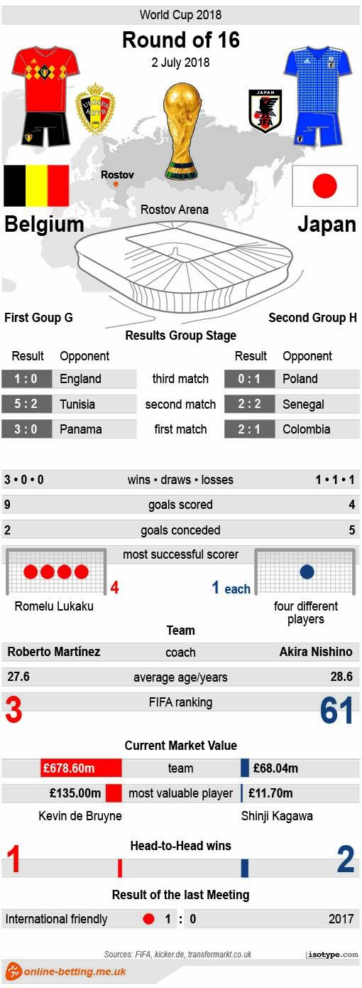 Belgium v Japan 2018 Infographic