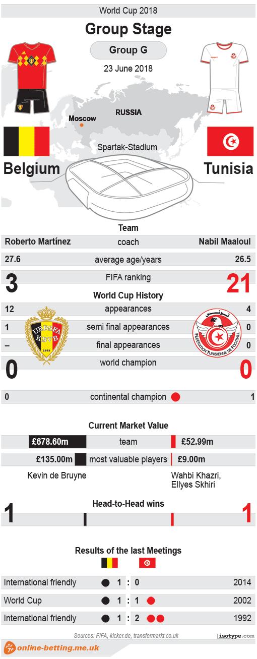 Belgium v Tunisia World Cup 2018 Infographic