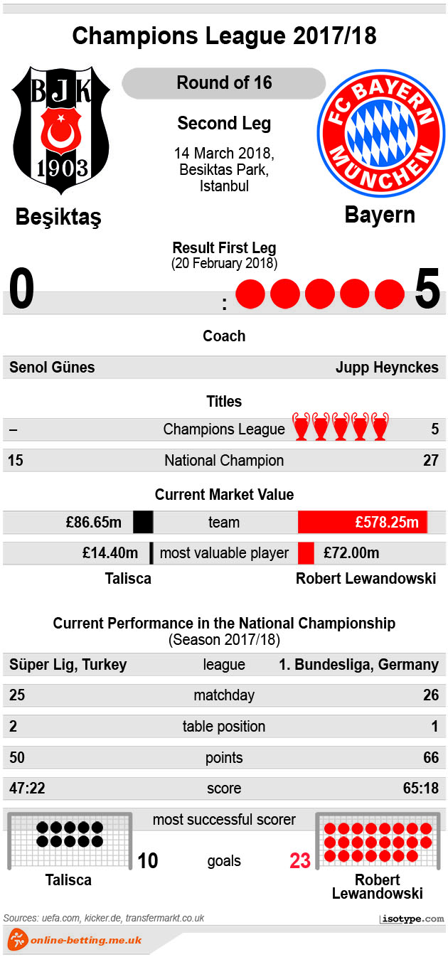 Besiktas v Bayern 2018 Infographic