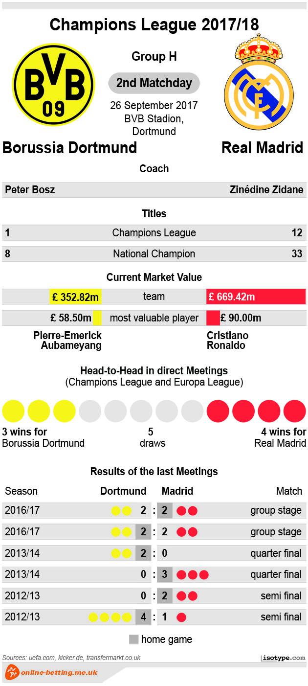 Borussia Dortmund v Real Madrid 2017 Infographic