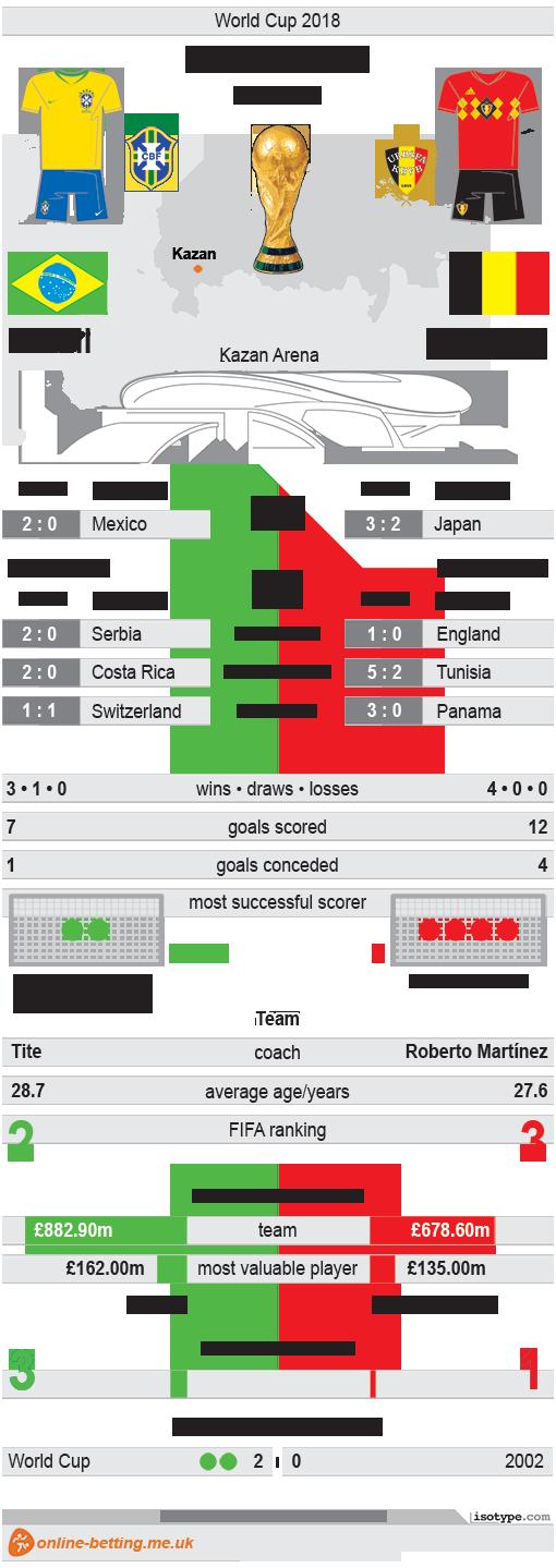 Brazil v Belgium World Cup 2018 Infographic