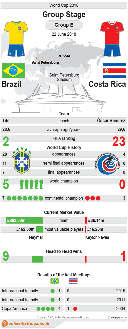 Brazil v Costa Rica World Cup 2018 Infographic