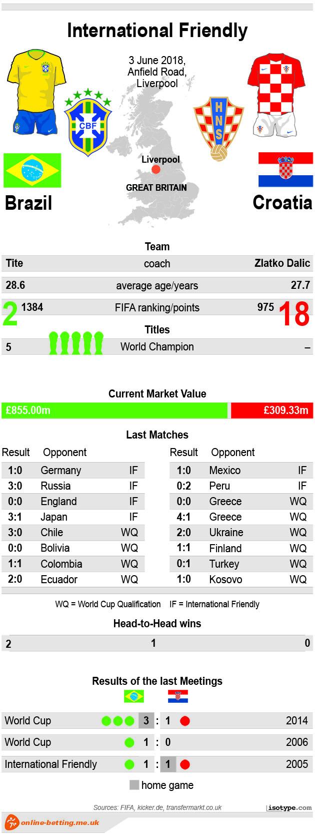 Brazil v Croatia 2018 Infographic