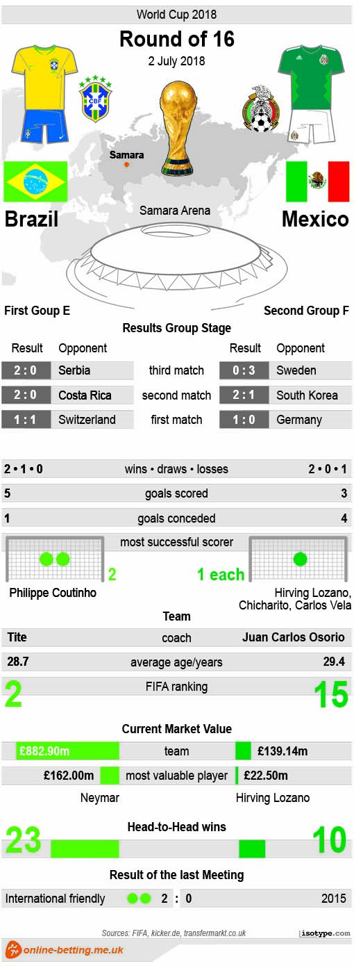 Brazil v Mexiko 2018 Infographic