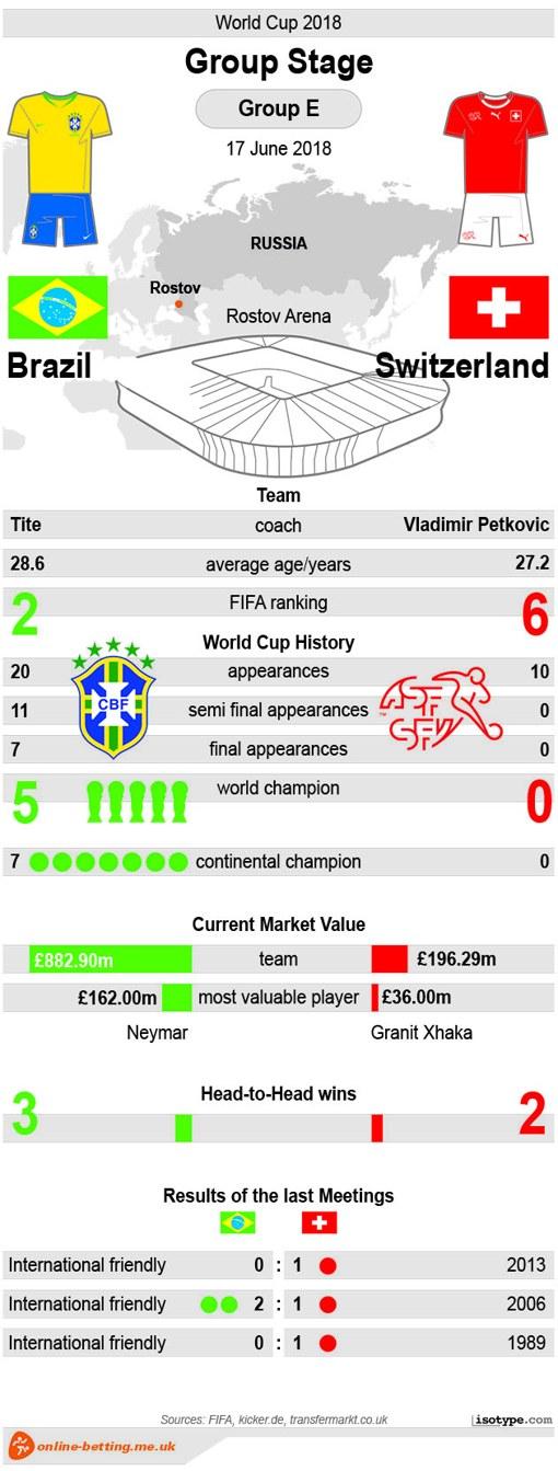 Brazil v Switzerland World Cup 2018 - Infographic