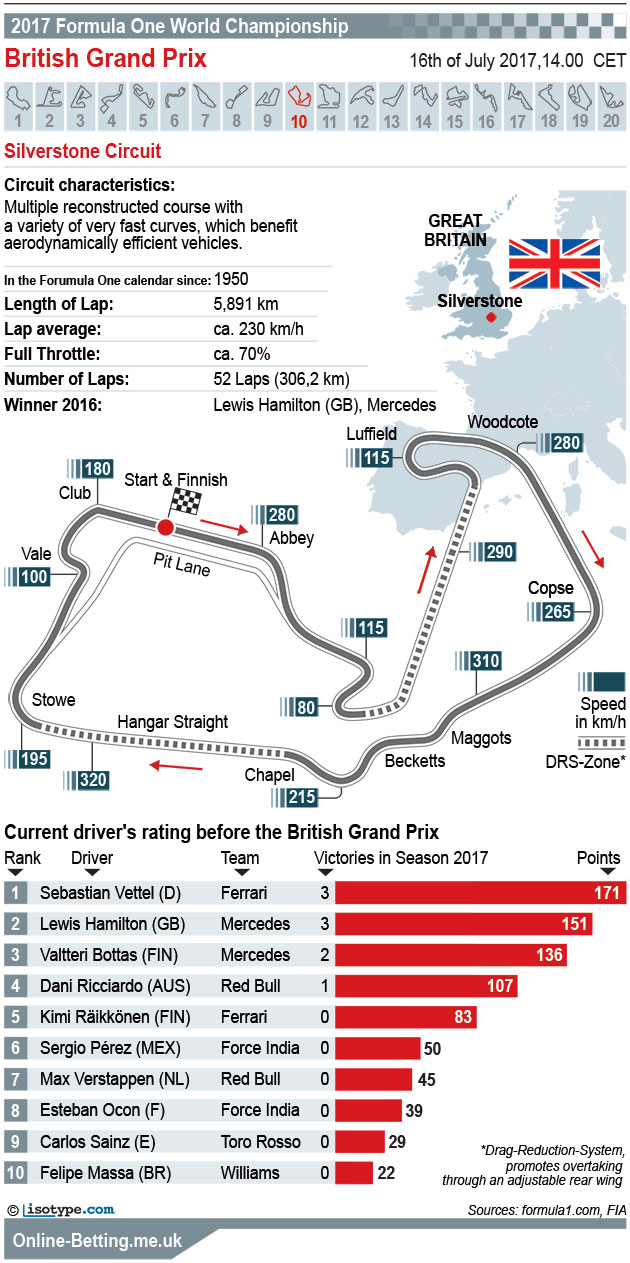 British Grand Prix 2017 Infographic