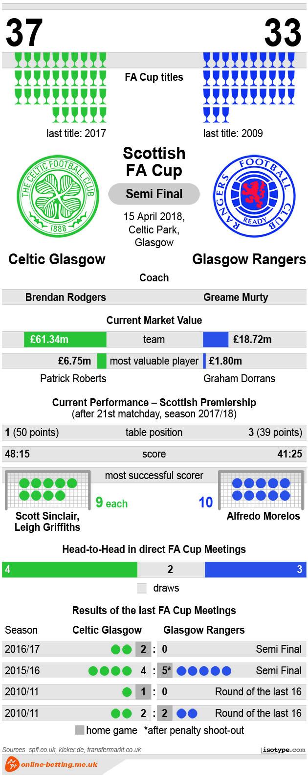 Celtiv v Rangers 2018 Infographic