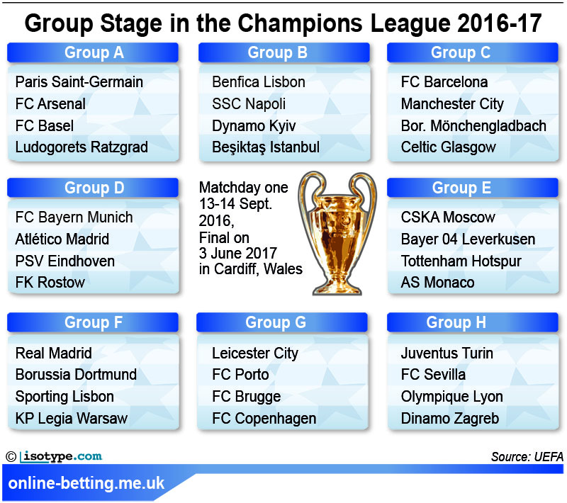 Champions League 2016/17 Group Stage Infographic