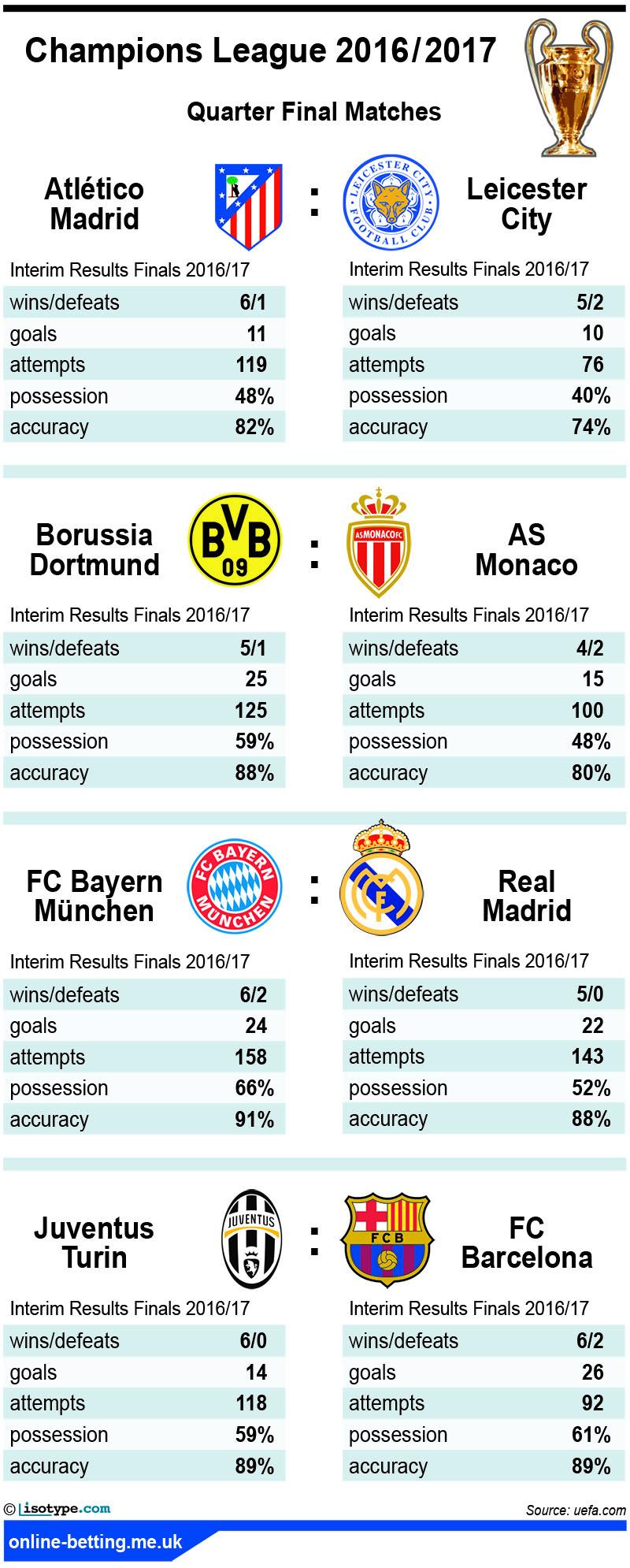 Champions League Quarter Finals 2017 Infographic