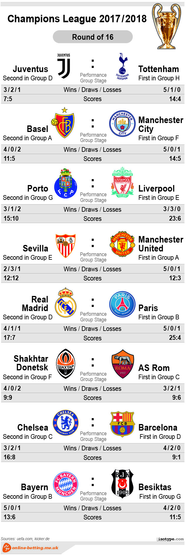 Champions League Round of 16 2018 Infographic