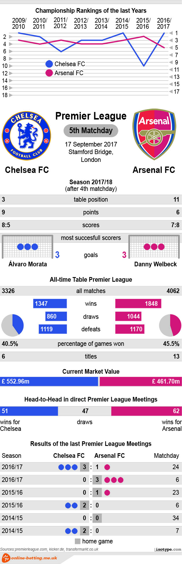 Chelsea v Arsenal 2017 Infographic