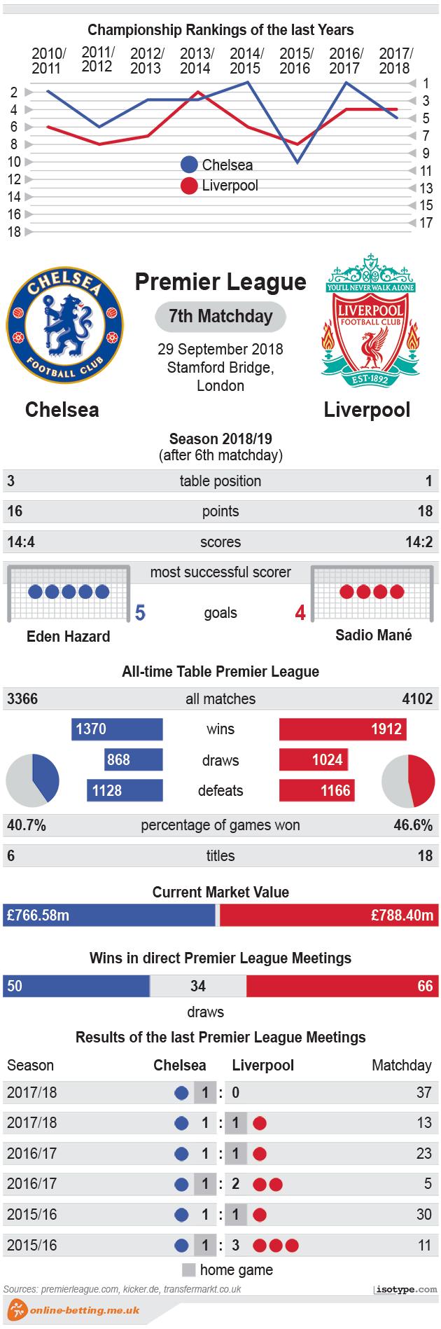Chelsea v Liverpool 2018 Infographic