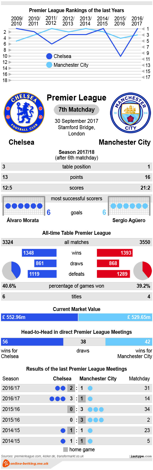 Chelsea vs Manchester City 2017 Infographic