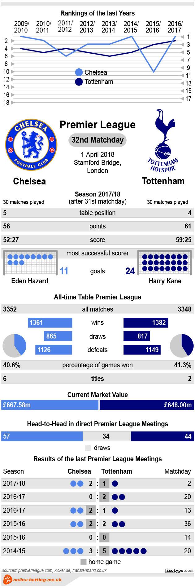 Chelsea v Tottenham 2018 Infographic