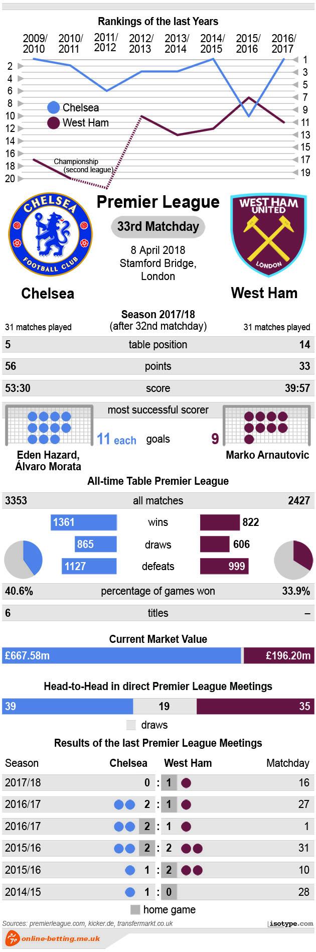 Chelsea v Westham 2018 Infographic