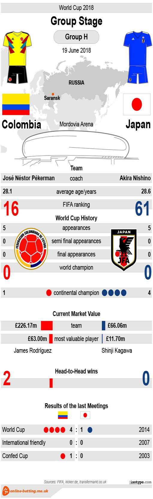 Colombia v Japan World Cup 2018 - Infographic