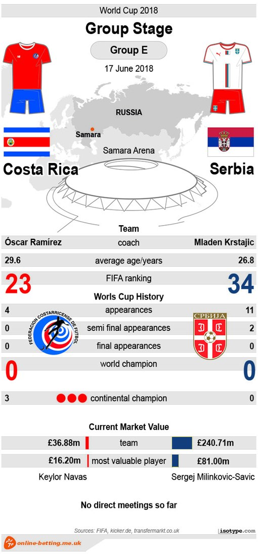Costa Rica v Serbia World Cup 2018 - Infographic