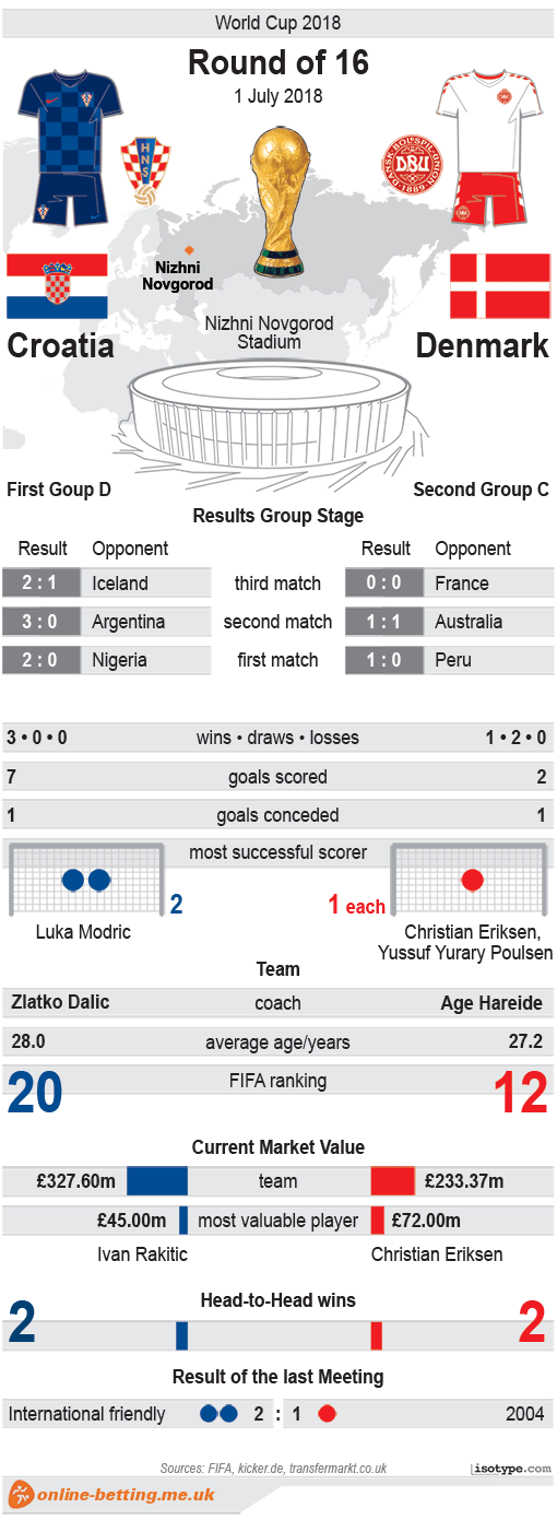 Croatia v Denmark World Cup 2018 Infographic