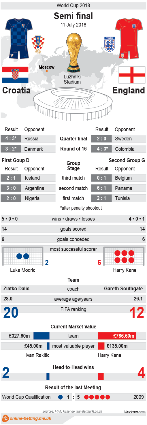Croatia v England 2018 Infographic