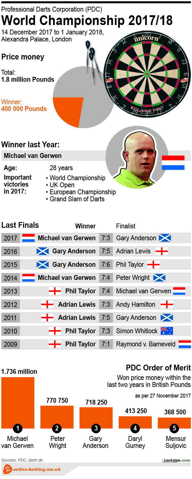 Darts PDC 2017/2018 Infographic